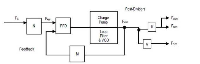 باران الکترونیک - افزایش فرکانس کاری FPGAهای Xilinx با